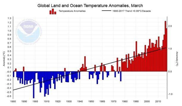 NOAA-climate